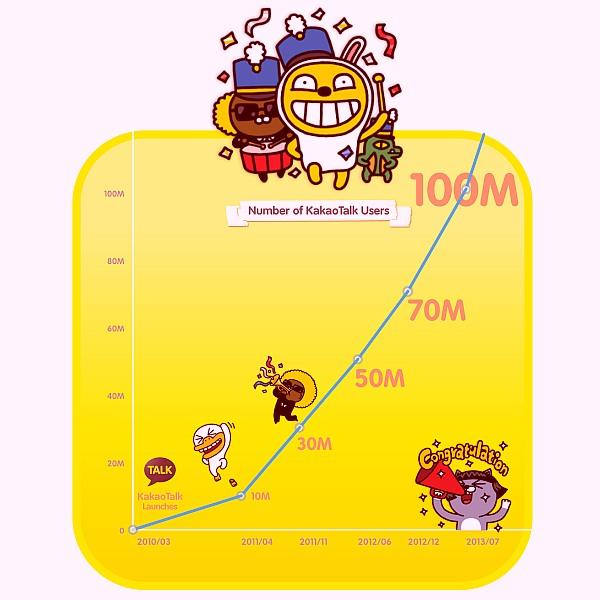 KakaoTalk supera los 100 millones de usuarios